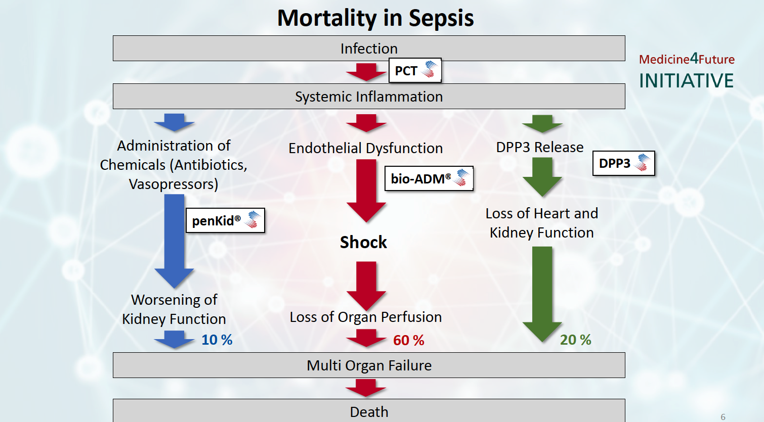 Fighting Sepsis Mortality European Biotechnology